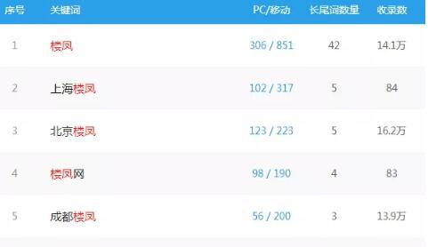 揭秘捞偏门项目:卖楼凤信息灰色收入一天赚一万(请勿操作)